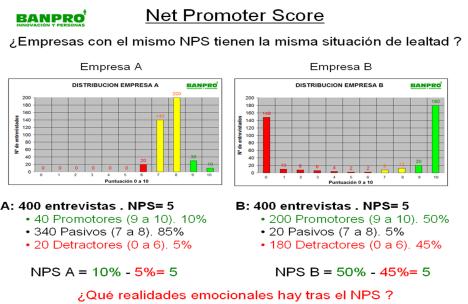 Inconvenientes NPV Banpro