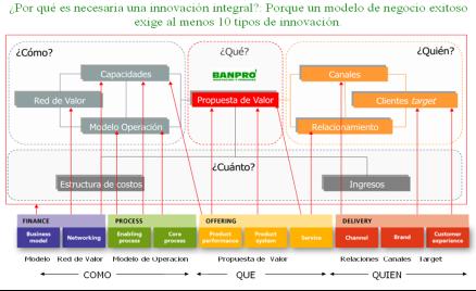 modelo de negocio y 10 tipos de innovación