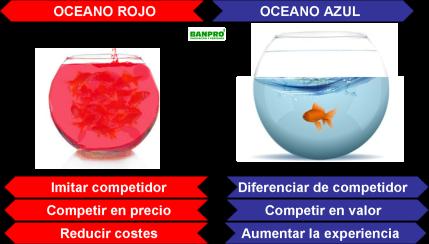 Oceano rojo azul