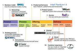 10 tipos de innovacion