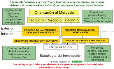 Las 12 claves de la innovación