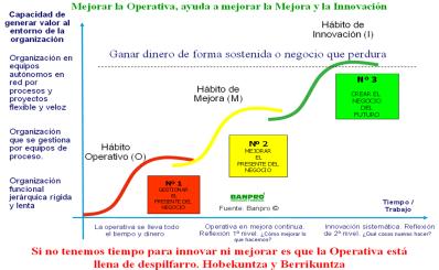 los 3 habitos organizativos