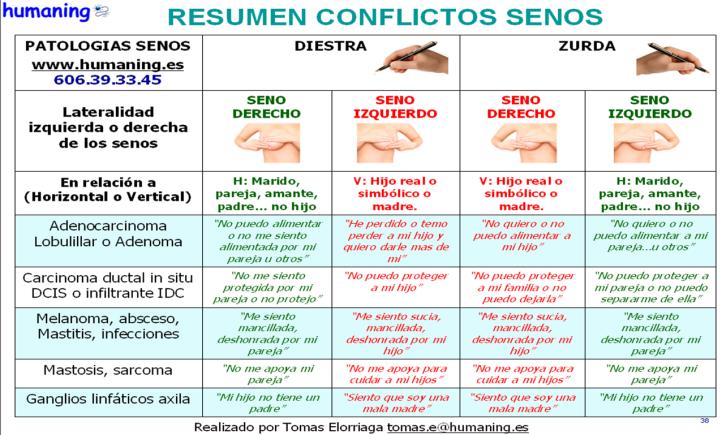 Resumen HUMANING patologias del seno v3