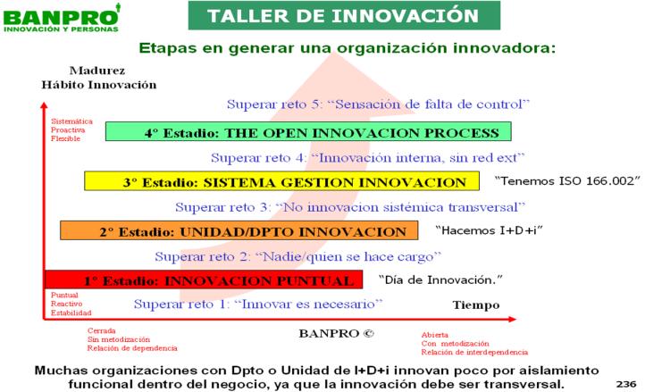 etapas hábito innovación