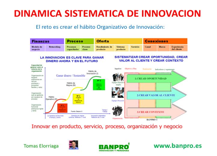 dinamicas de innovación